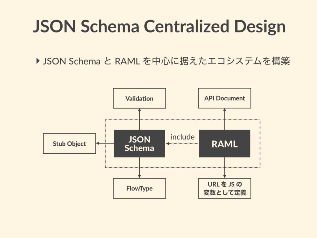 ‣ JSON Schema ͱ RAML Λத৺ʹਾ͑ͨΤίγεςϜΛߏங JSON Sche...