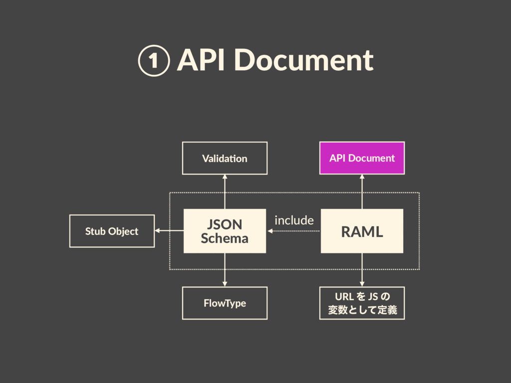 API Document URL Λ JS ͷ ม਺ͱͯ͠ఆٛ ① API Document ...