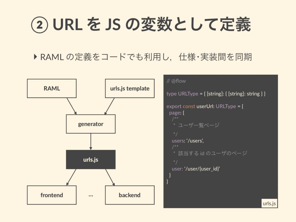 ‣ RAML ͷఆٛΛίʔυͰར༻͠ɼ༷ŋ࣮ؒΛಉظ RAML ② URL Λ JS ͷ...