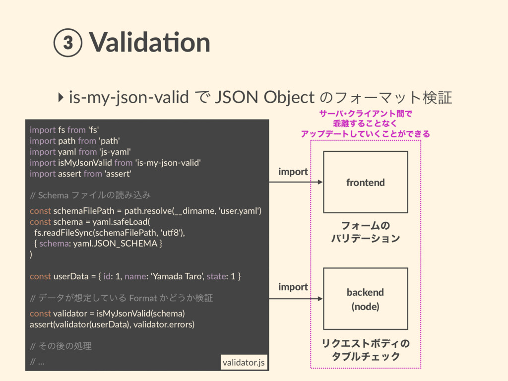 ③ Valida8on ‣ is-my-json-valid Ͱ JSON Object ͷϑ...