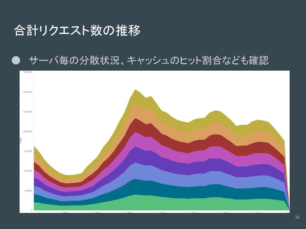 合計リクエスト数の推移 ● サーバ毎の分散状況、キャッシュのヒット割合なども確認 24