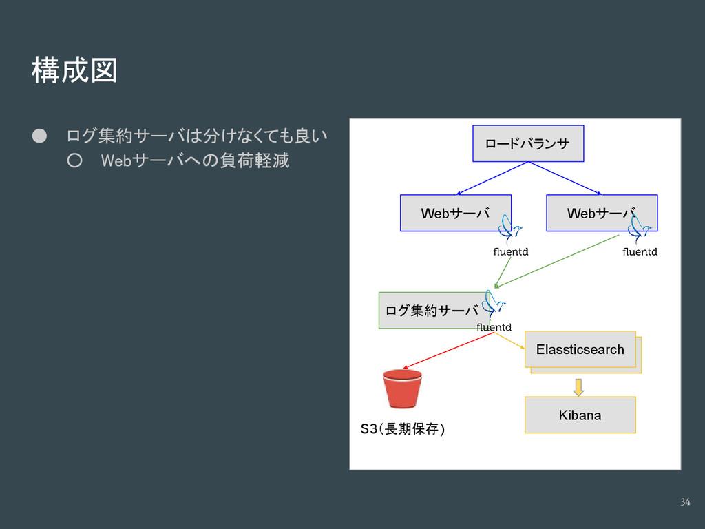 構成図 ● ログ集約サーバは分けなくても良い ○ Webサーバへの負荷軽減 34 ログ集約サー...