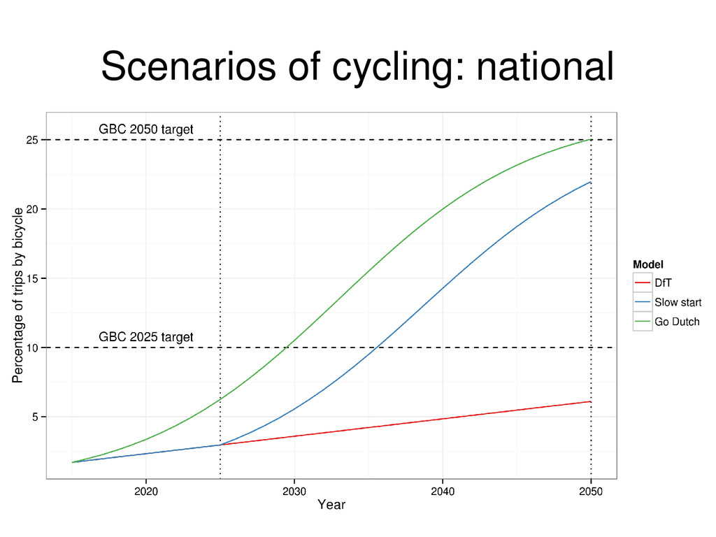 Scenarios of cycling: national
