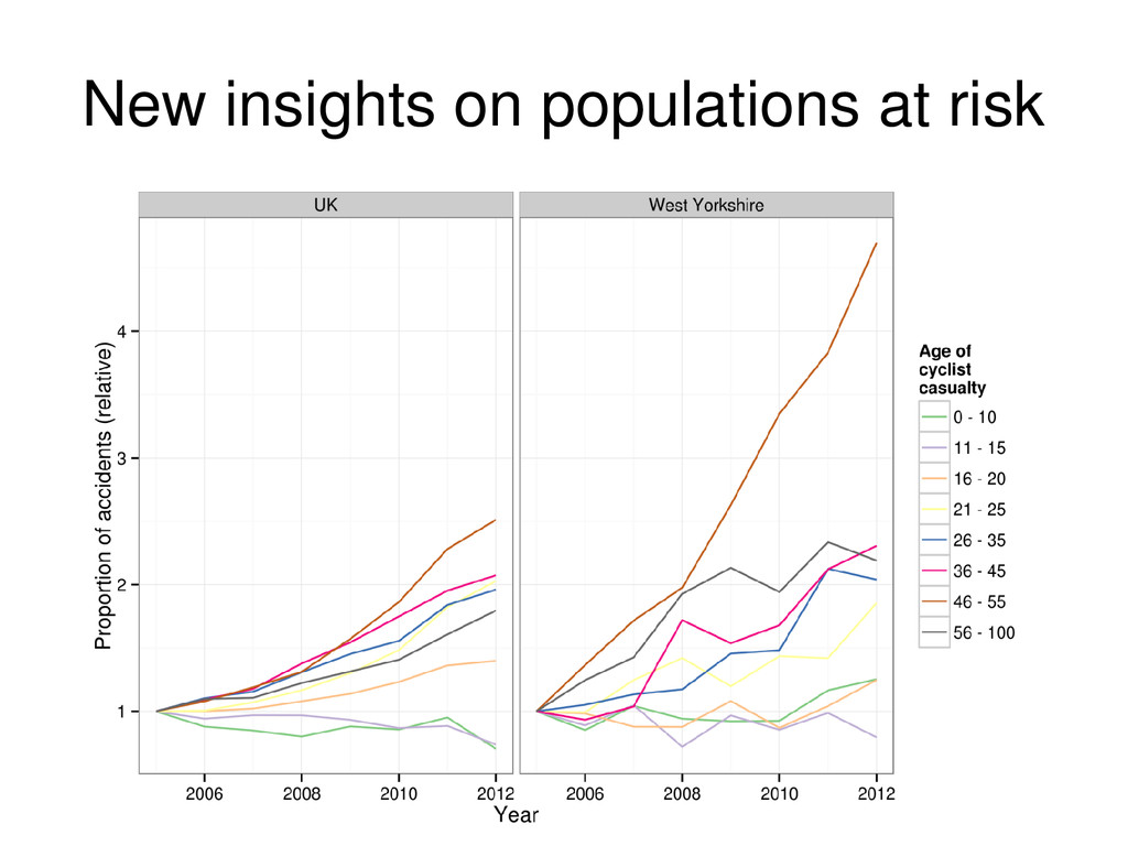 New insights on populations at risk