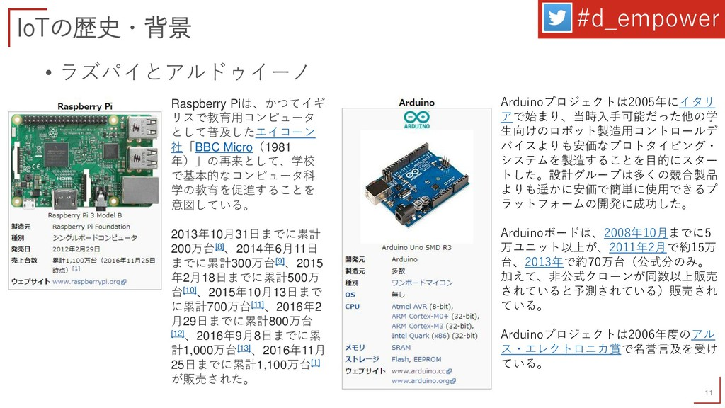 IoTの歴史・背景 11 • ラズパイとアルドゥイーノ #d_empower Arduinoプ...