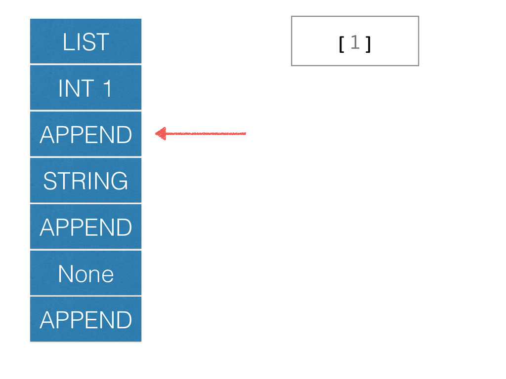 LIST INT 1 APPEND STRING APPEND None APPEND [1]
