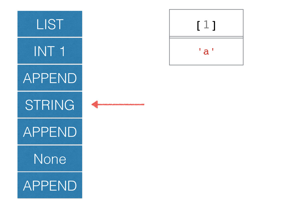LIST INT 1 APPEND STRING APPEND None APPEND [1]...