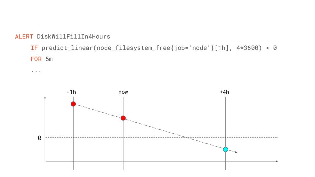 ALERT DiskWillFillIn4Hours IF predict_linear(no...