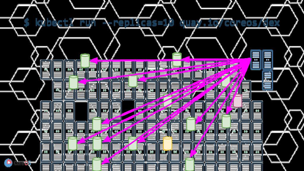 $ kubectl run --replicas=10 quay.io/coreos/dex
