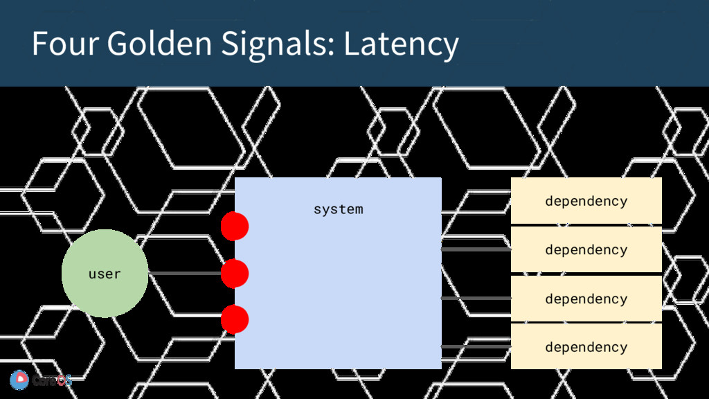 Four Golden Signals: Latency system user depend...