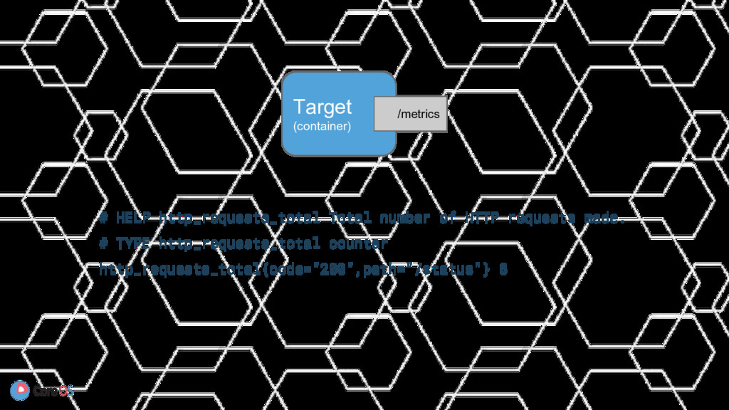 Target (container) /metrics # HELP http_request...