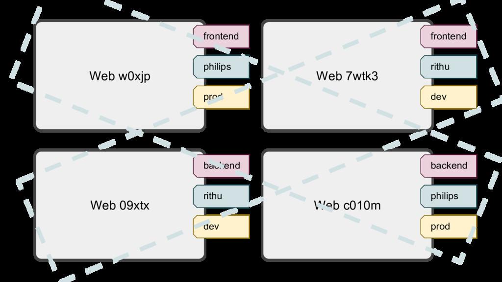 Web w0xjp frontend philips prod Web 7wtk3 front...