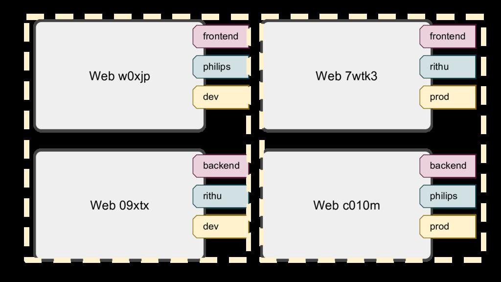 Web w0xjp frontend philips dev Web 7wtk3 fronte...