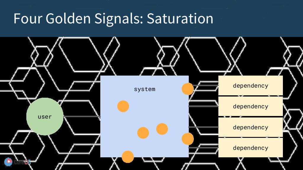 Four Golden Signals: Saturation system user dep...