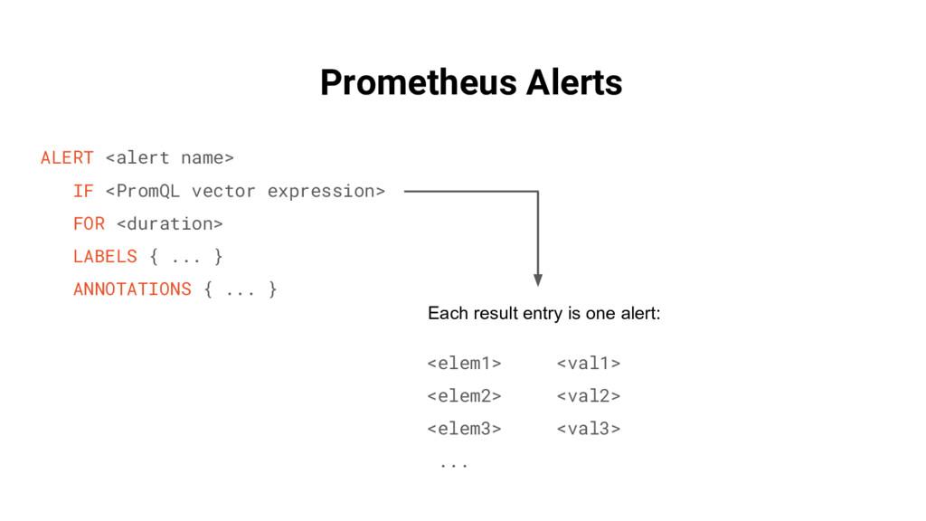 Prometheus Alerts ALERT <alert name> IF <PromQL...