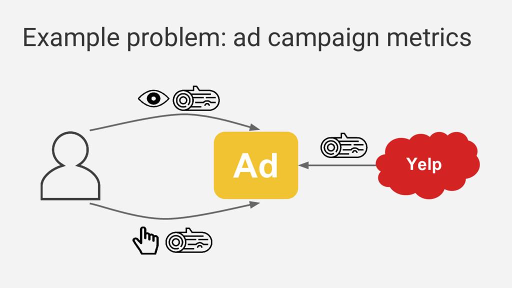 Example problem: ad campaign metrics Ad Yelp