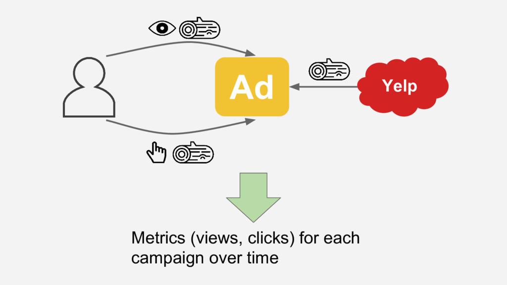 Metrics (views, clicks) for each campaign over ...
