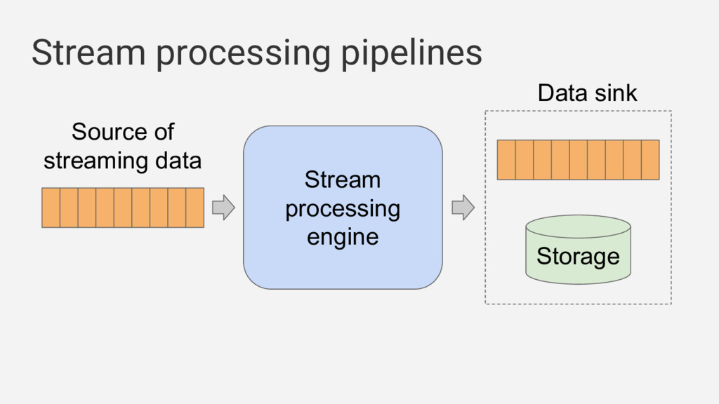 Source of streaming data Stream processing pipe...