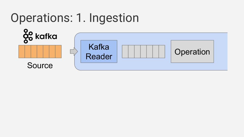 Operations: 1. Ingestion Kafka Reader Operation...