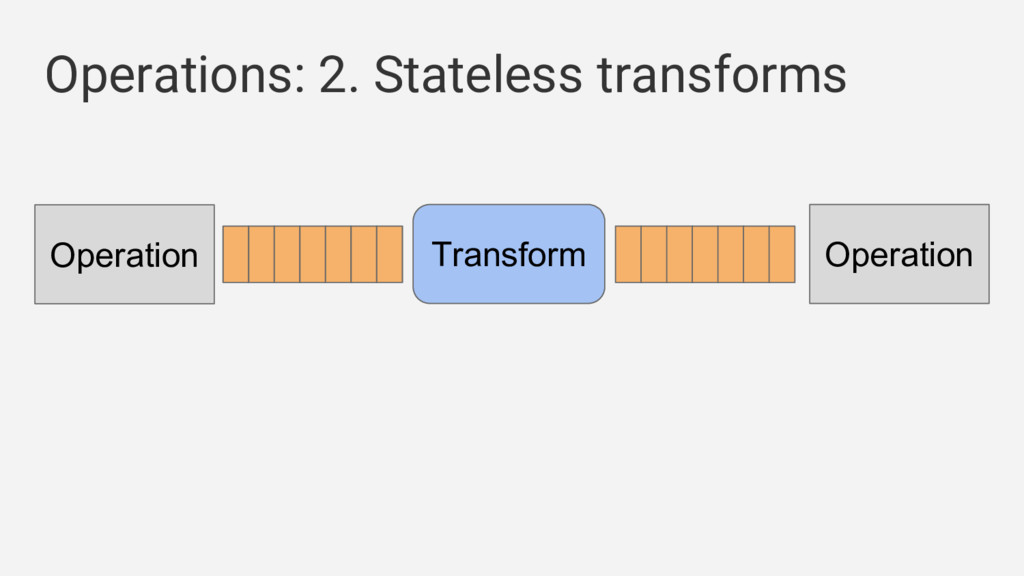 Operations: 2. Stateless transforms Operation T...