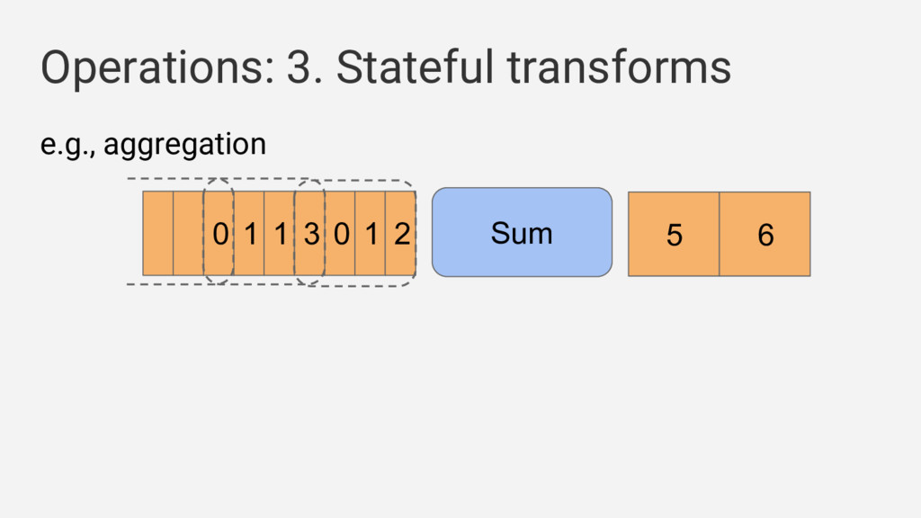 Operations: 3. Stateful transforms e.g., aggreg...