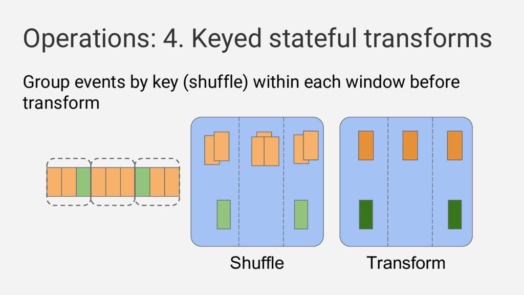 Operations: 4. Keyed stateful transforms Shuffl...