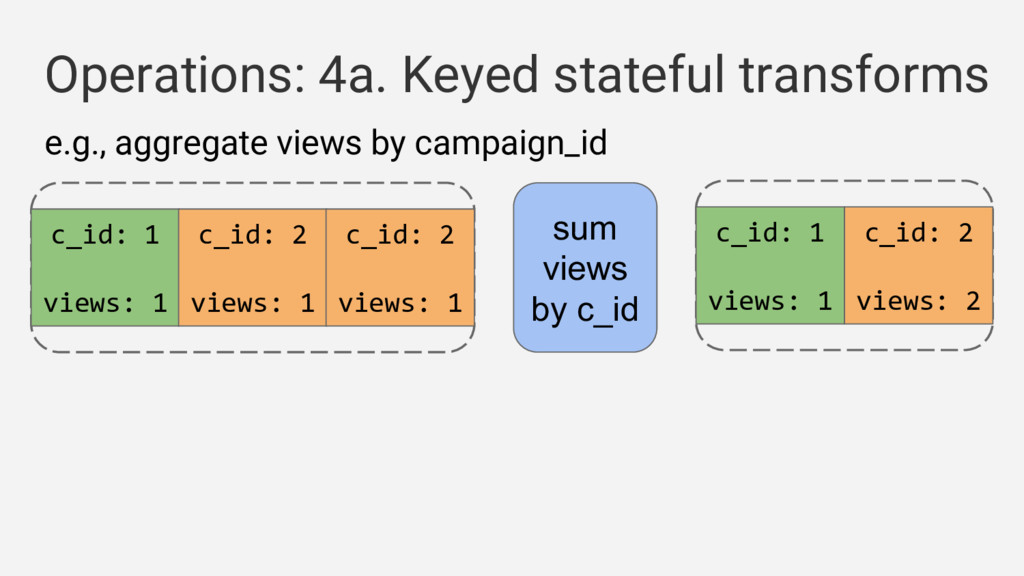 Operations: 4a. Keyed stateful transforms c_id:...