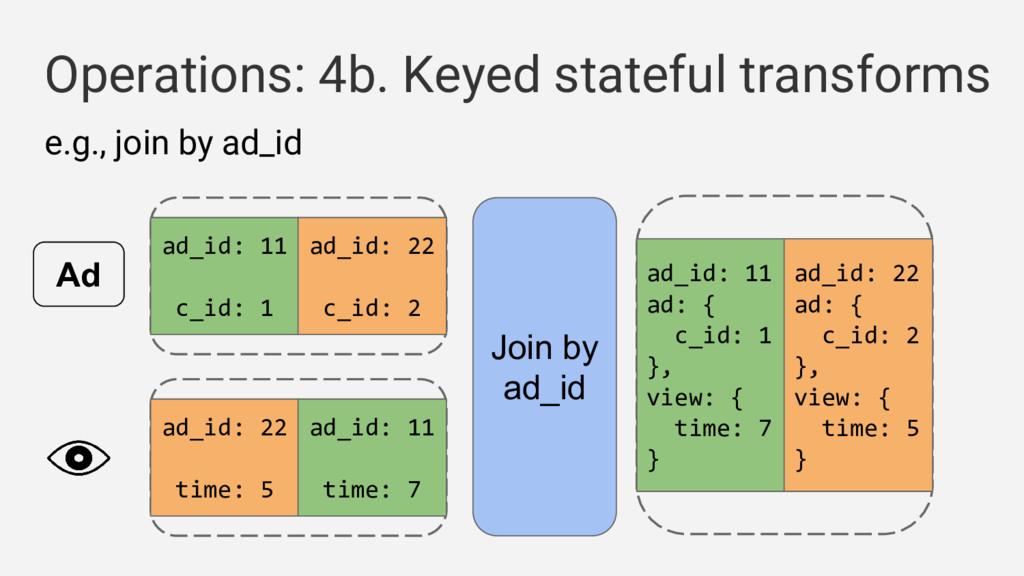 Operations: 4b. Keyed stateful transforms e.g.,...