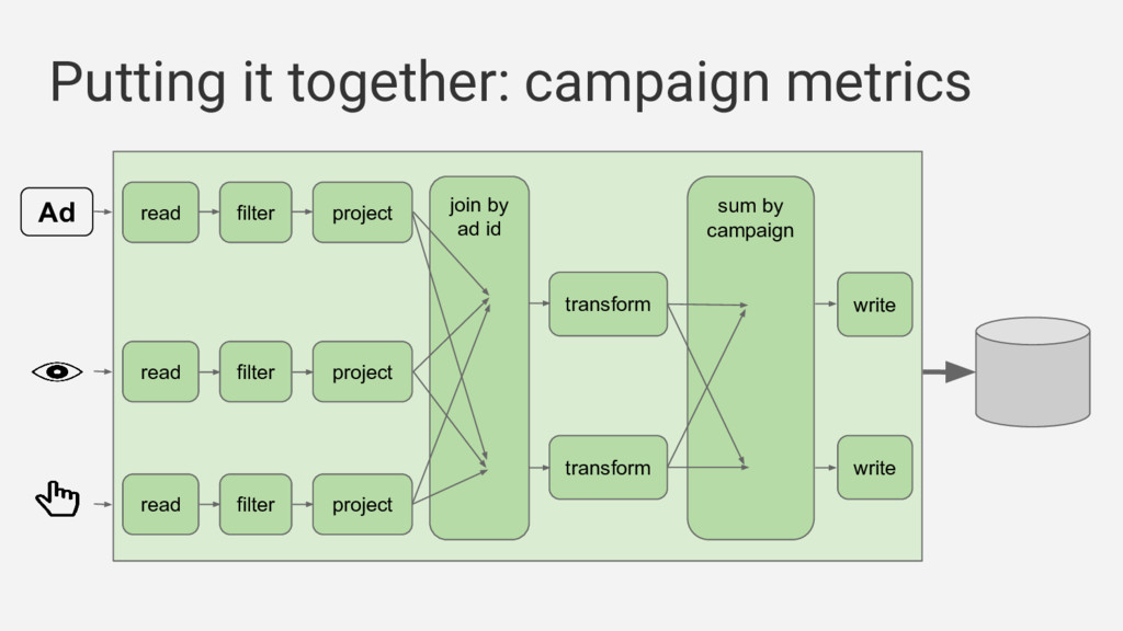 Putting it together: campaign metrics Ad filter...