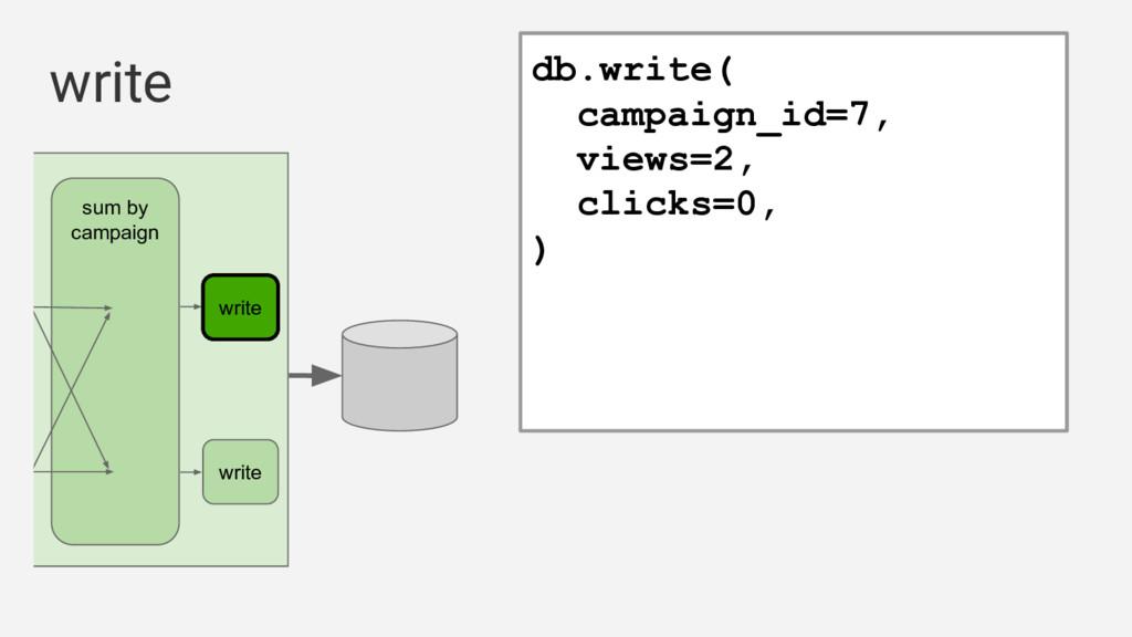 write db.write( campaign_id=7, views=2, clicks=...