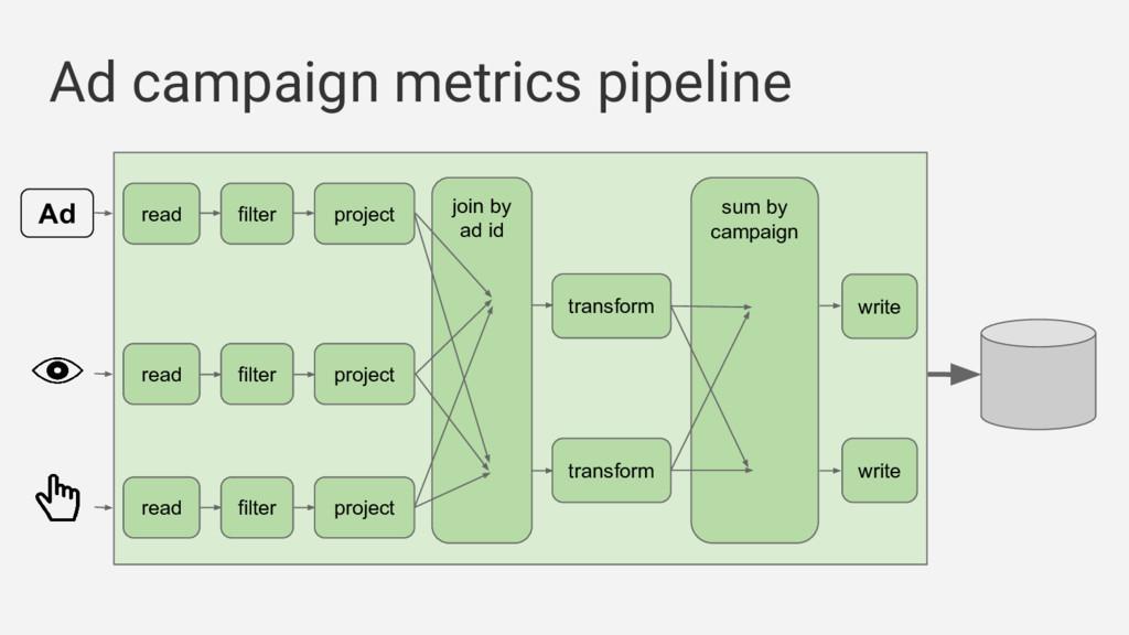 Ad campaign metrics pipeline Ad filter read joi...