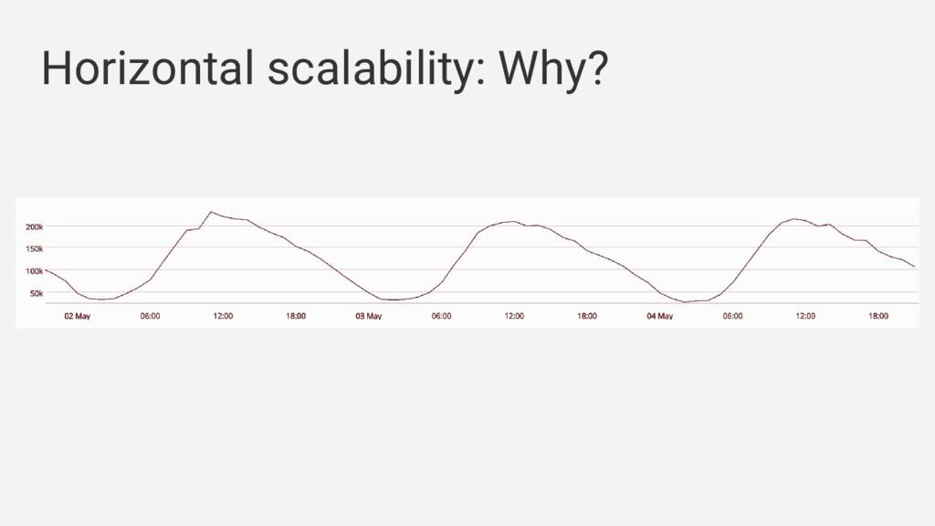 Horizontal scalability: Why?