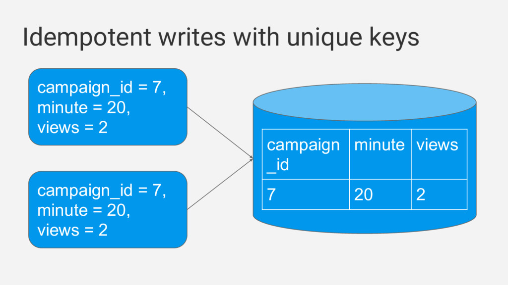 Idempotent writes with unique keys campaign_id ...
