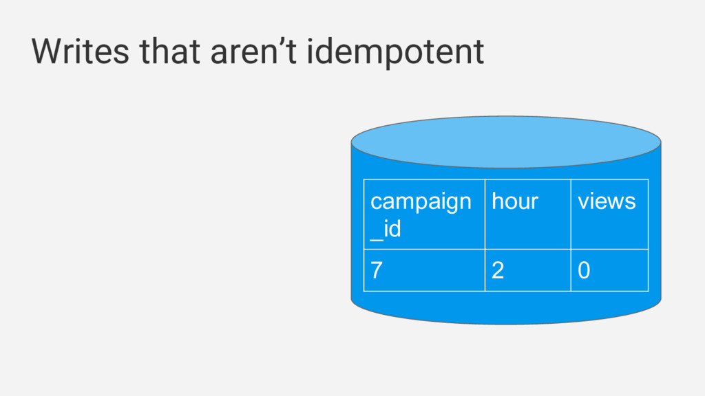 Writes that aren't idempotent campaign _id hour...