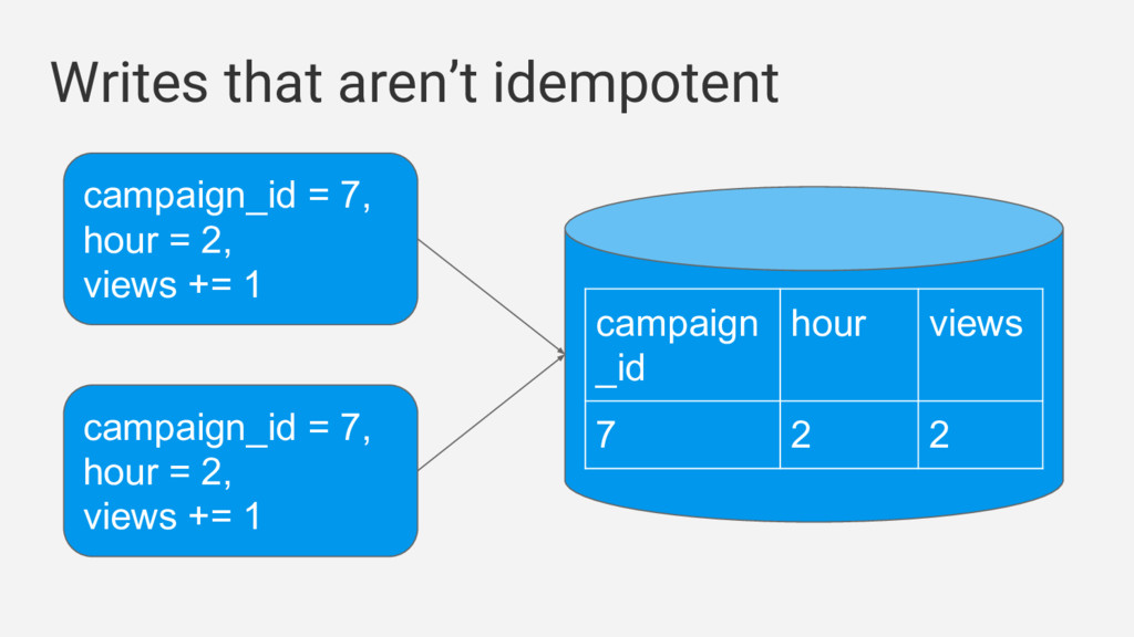 Writes that aren't idempotent campaign_id = 7, ...