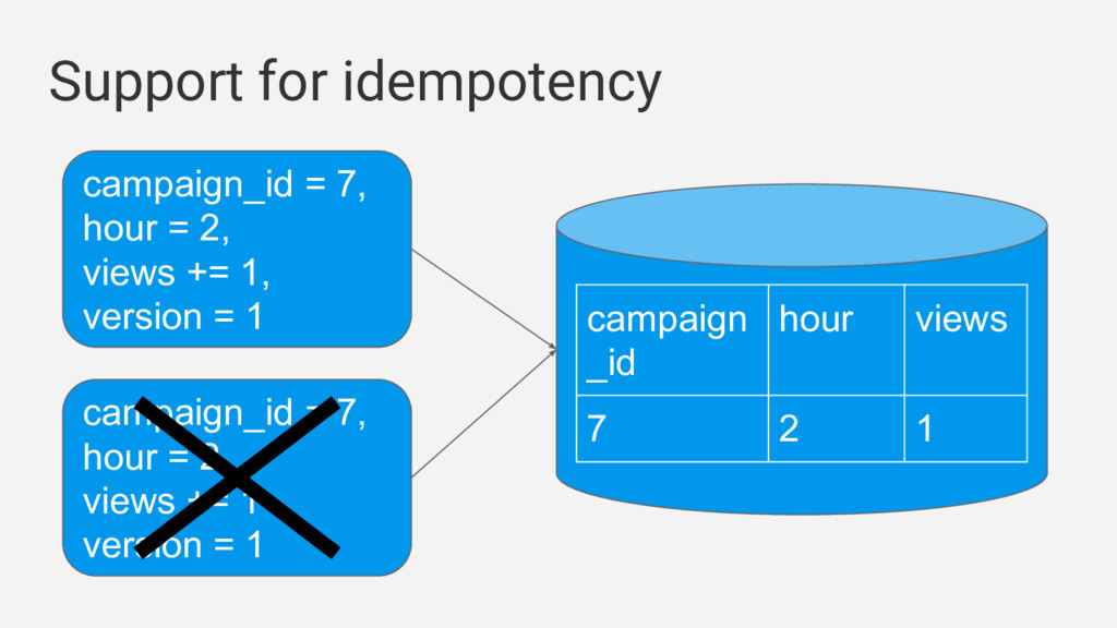 Support for idempotency campaign_id = 7, hour =...