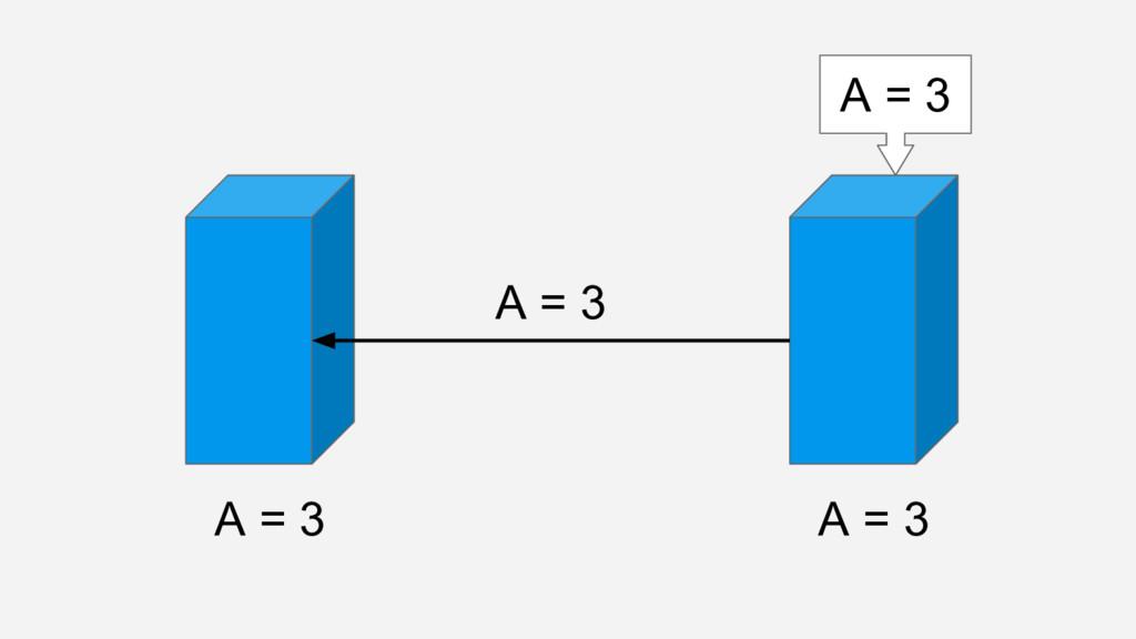 A = 3 A = 3 A = 3 A = 3