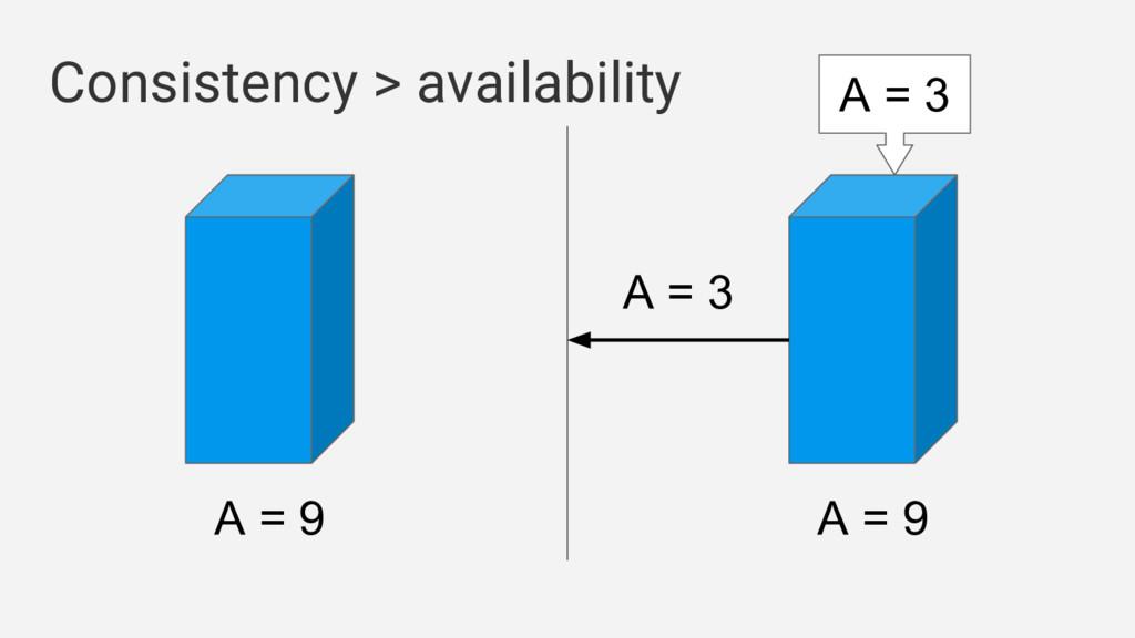A = 9 A = 9 Consistency > availability A = 3 A ...