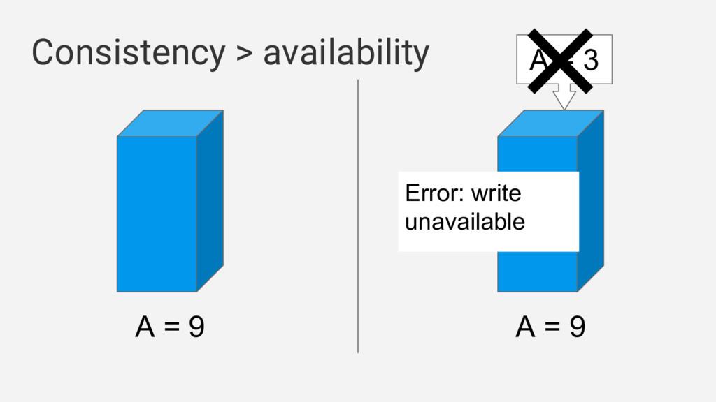 A = 9 A = 9 Consistency > availability A = 3 Er...