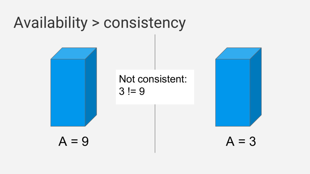 A = 9 A = 3 Availability > consistency Not cons...