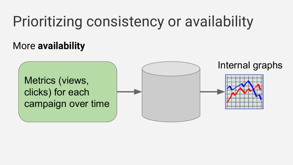 Prioritizing consistency or availability More a...