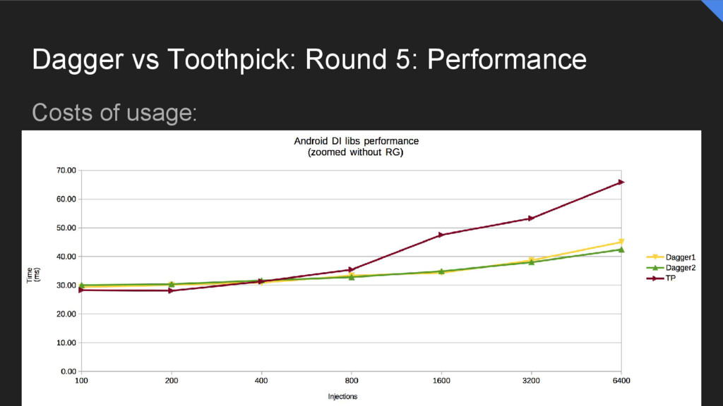Dagger vs Toothpick: Round 5: Performance Costs...