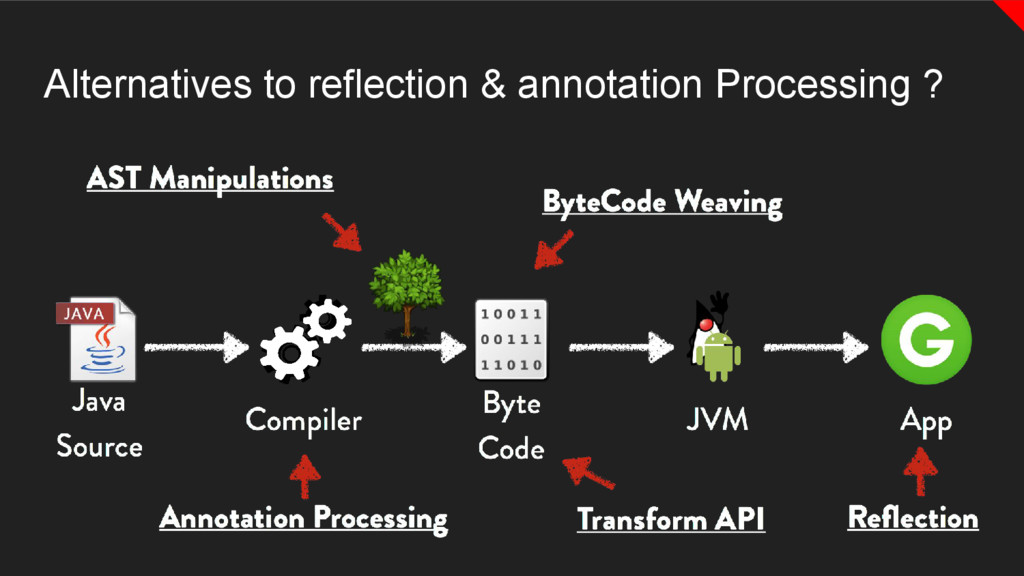 Alternatives to reflection & annotation Process...