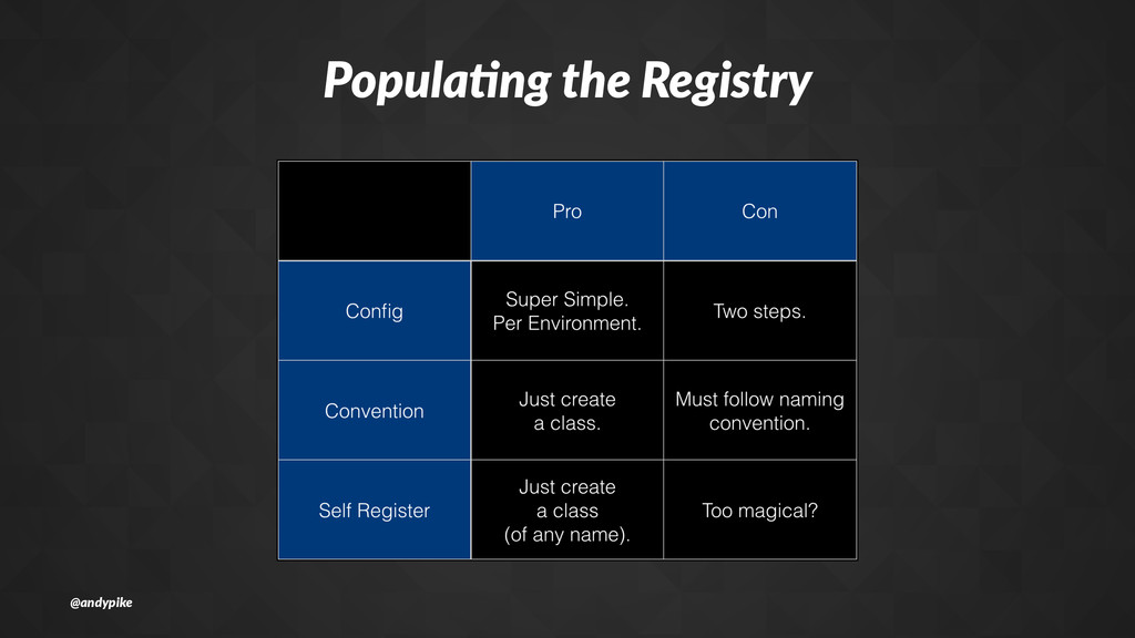 Popula'ng*the*Registry @andypike
