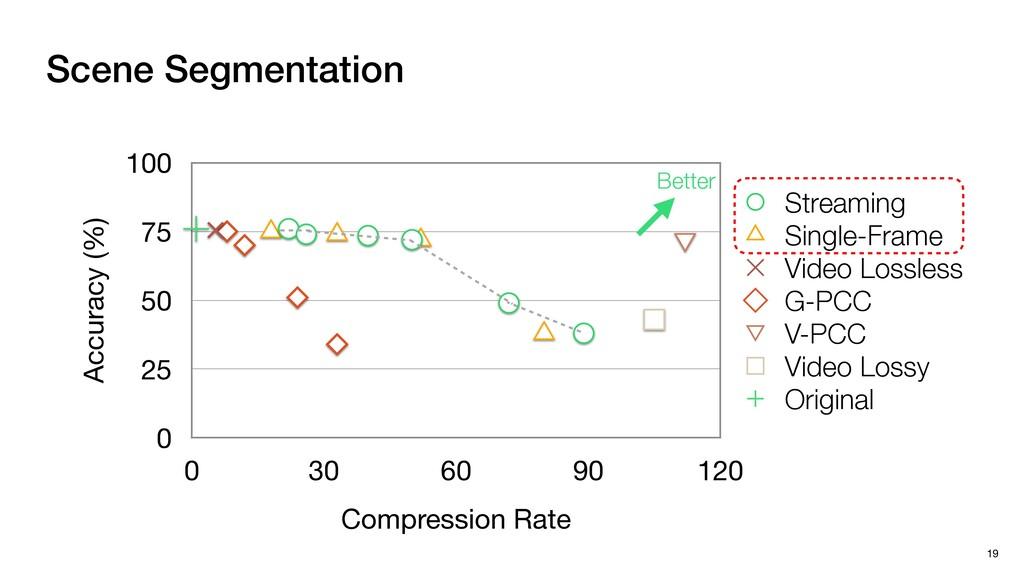 Scene Segmentation 19 Accuracy (%) 0 25 50 75 1...