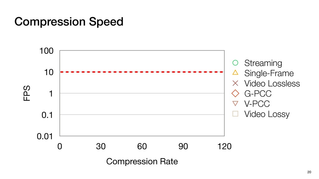 Compression Speed 20 FPS 0.01 0.1 1 10 100 Comp...