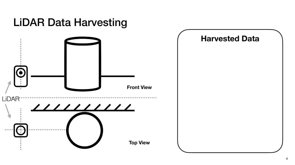 LiDAR Data Harvesting 4 Harvested Data Front Vi...