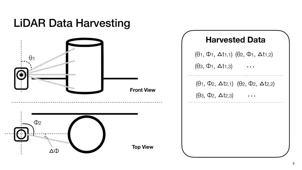 LiDAR Data Harvesting 5 Harvested Data Front Vi...