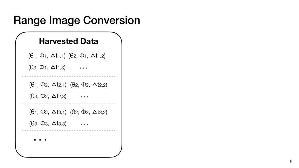 Range Image Conversion 6 Harvested Data (θ1, Φ1...