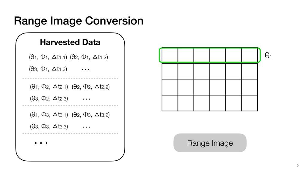 Range Image Range Image Conversion 6 Harvested ...